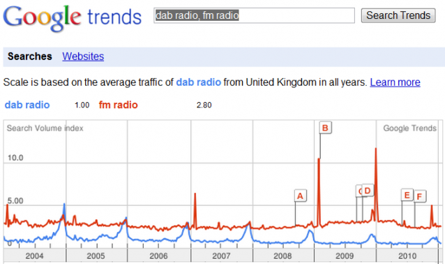 Google trends DAB vs FM, United Kingdom